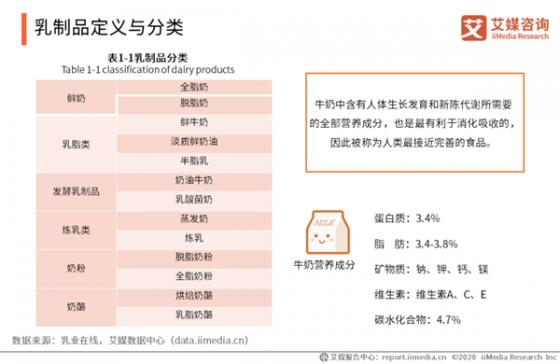 2019-2020中国乳业行业运行大数据及市场趋势研究报告