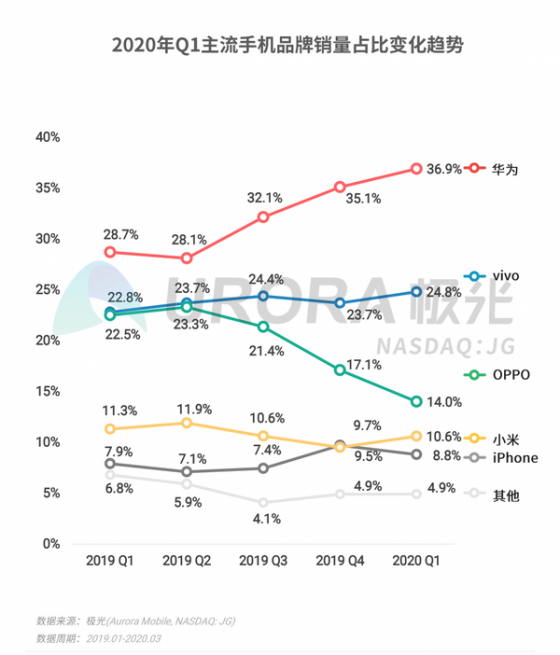 极光公布国内手机Q1市场变化:大量苹果iPhone用户转移到华为手机阵营