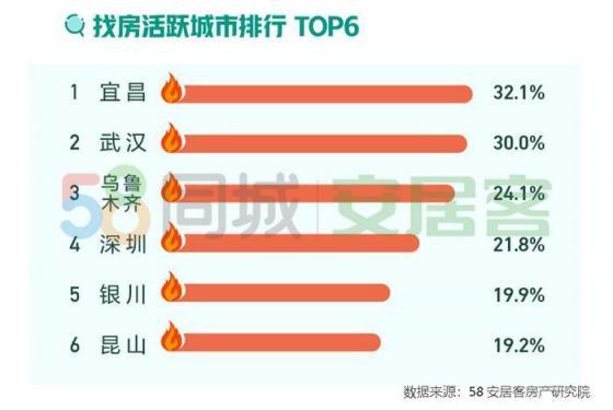 报告称4月楼市回暖明显 深圳、武汉等地找房热度大涨