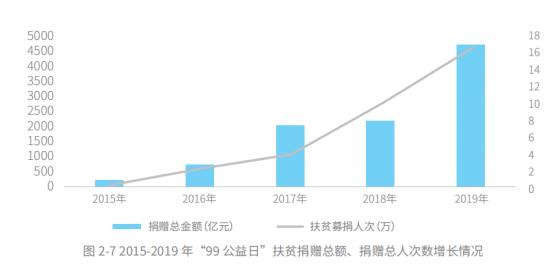 五年扶贫捐赠人数激增68倍,中国公众扶贫参与度爆发性增长