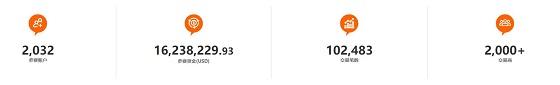 10天,超 2,000 个账户参赛!FOLLOWME 交易大赛 S7 赛季奖金池近20万!