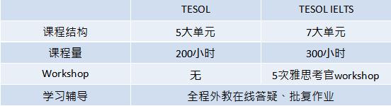 TIM师训学院中国独家首发TESOL雅思教师资格认