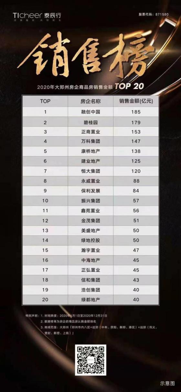 品质助推业绩,融创郑州2020年新增夺魁!