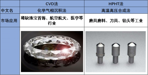 深度剖析 | 揭开黑科技CVD培育钻石与HPHT培育钻石的奥秘